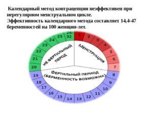 Как забеременеть при нерегулярном цикле?