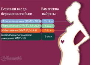Сколько можно поднимать кг беременным на ранних сроках