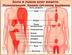 При беременности болит левое подреберье