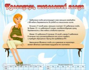 Шевеления на 22 неделе беременности норма