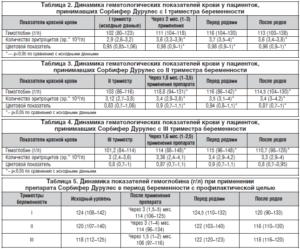 Гемоглобин 108 При Беременности В Третьем Триместре