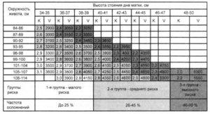 Обхват живота при беременности по неделям норма таблица калькулятор