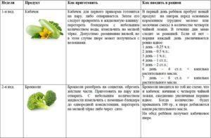 Как вводить капусту в прикорм