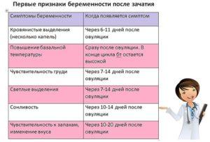 Симптомы беременности на 4 неделе после зачатия