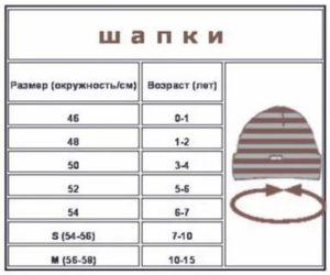Какой Размер Зимней Шапки Брать Для Новорожденного