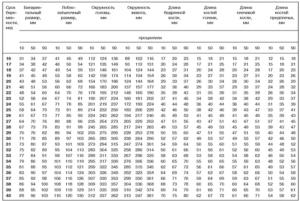 Онлайн рассчитать вес плода по узи калькулятор