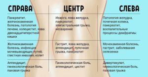 Почему после родов при месячных не болит живот