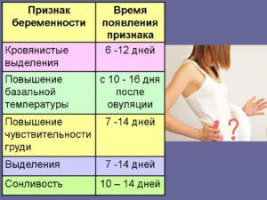 Через Сколько Проявляются Признаки Беременности После Акта
