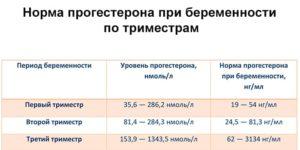 Температура при беременности 38 в третьем триместре