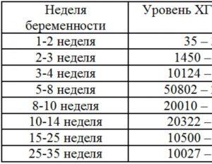 Определить срок беременности по хгч калькулятор онлайн