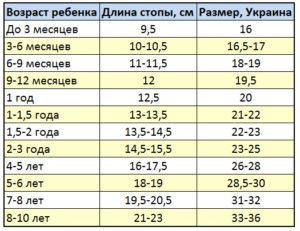 Размер Обуви Ребенка В 2 Года Таблица