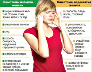Нехватка железа при беременности симптомы