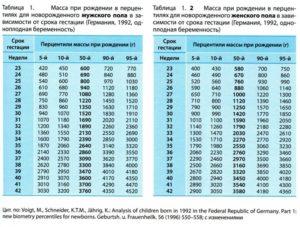 Вес плода в 20 недель беременности норма таблица