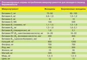 Витамин Е В Первом Триместре Беременности Дозировка