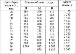 Рассчитать вес ребенка в утробе онлайн калькулятор
