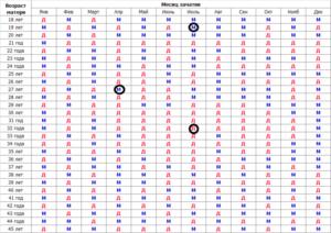 Ванга календарь определения пола ребенка