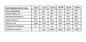 Длина Матки При Беременности По Неделям Таблица
