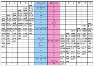 Китайская таблица определения пола ребенка отзывы реальные