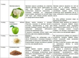 Что вводить в прикорм после кабачка