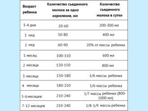 Сколько молока нужно новорожденному на одно кормление в 1 месяц