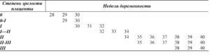 Степень зрелости плаценты 3 на 33 неделе беременности