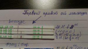6 дней задержки тест отрицательный тянет низ живота и поясницу