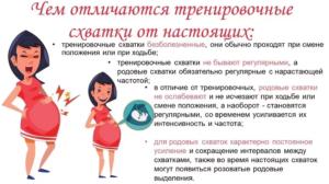 Схватки ложные на 36 неделе беременности