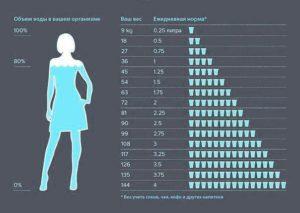 Сколько воды нужно пить во время беременности