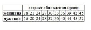 Калькулятор определить пол ребенка по обновлению крови родителей калькулятор
