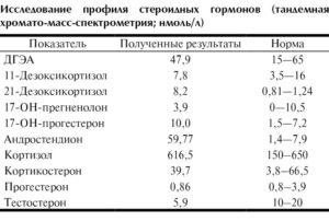 Повышен андростендион у женщин лечение