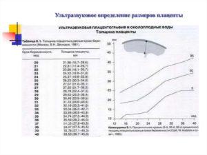 Размеры плаценты по неделям беременности таблица