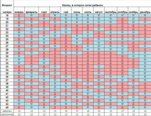 Китайский календарь определения пола ребенка на 2018 год таблица