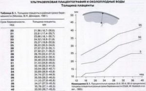 Высота плаценты от внутреннего зева норма по неделям