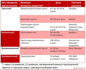Гиперплазия эндометрия в постменопаузе выскабливание отзывы
