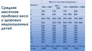 Нормы набора веса недоношенных детей