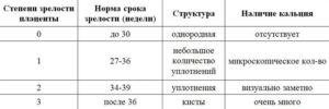 Степень зрелости плаценты 0 в 32 недели