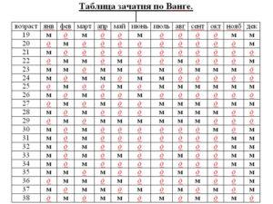 Таблица ванги для определения пола будущего ребенка