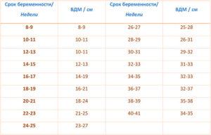 Вдм и ож при беременности по неделям таблица