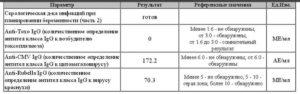 Анализ На Торч Инфекции При Беременности Расшифровка