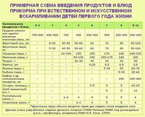 Таблица прикорма детей до года при смешанном вскармливании
