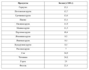 Белковые продукты для беременных таблица