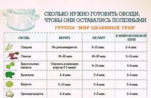 Сколько варить овощи в пароварке для прикорма