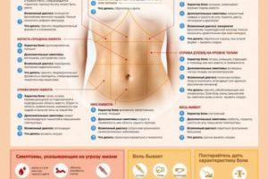 Болит под правым ребром во время беременности
