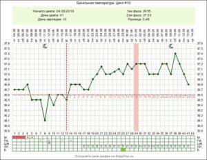 Беременность 37 недель температура 36