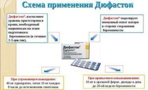 Дюфастон при планировании беременности отзывы с 14 по 25 день цикла