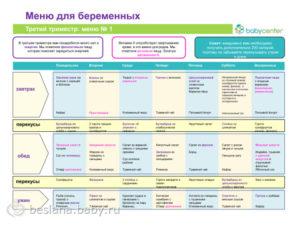 28 Неделя беременности питание меню