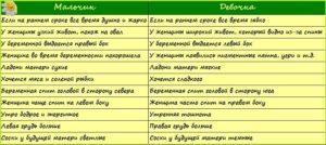 Как определить двойню на ранних сроках по народным приметам