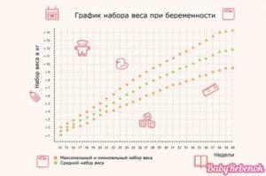 График Набора Веса При Беременности По Неделям