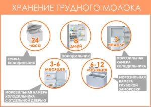 Хранение грудного молока в холодильнике комаровский