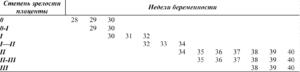 Степень зрелости плаценты на 32 неделе беременности